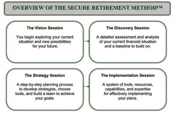 Secure Retirement Planning Diagram
